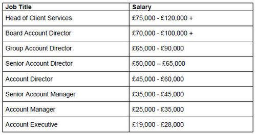 Digital_account_man_salaries