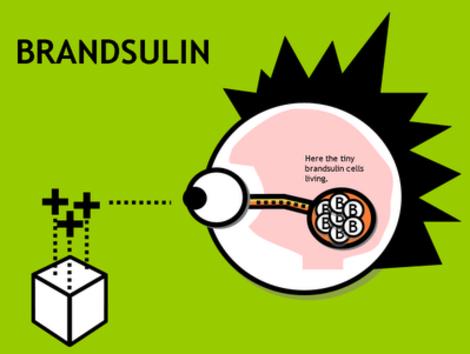 Brandsulin - pinnacle of advertising theory